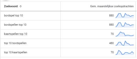 Gemiddelde Hoeveelheid Maandelijkse Zoekopdrachten in de Google Zoekwoordplanner