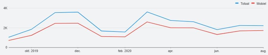 Trendanalyse in Google Zoekwoordplanner